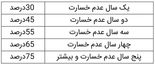 بیمه بدنه نوین