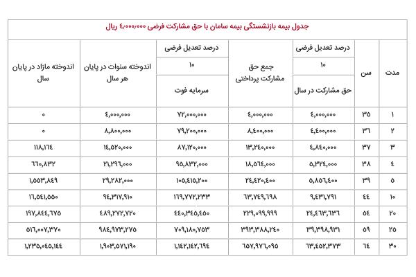جدول بیمه تکمیلی بازنشستگی سامان