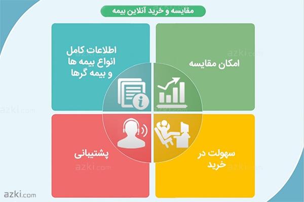 مزایای خرید اینترنتی بیمه