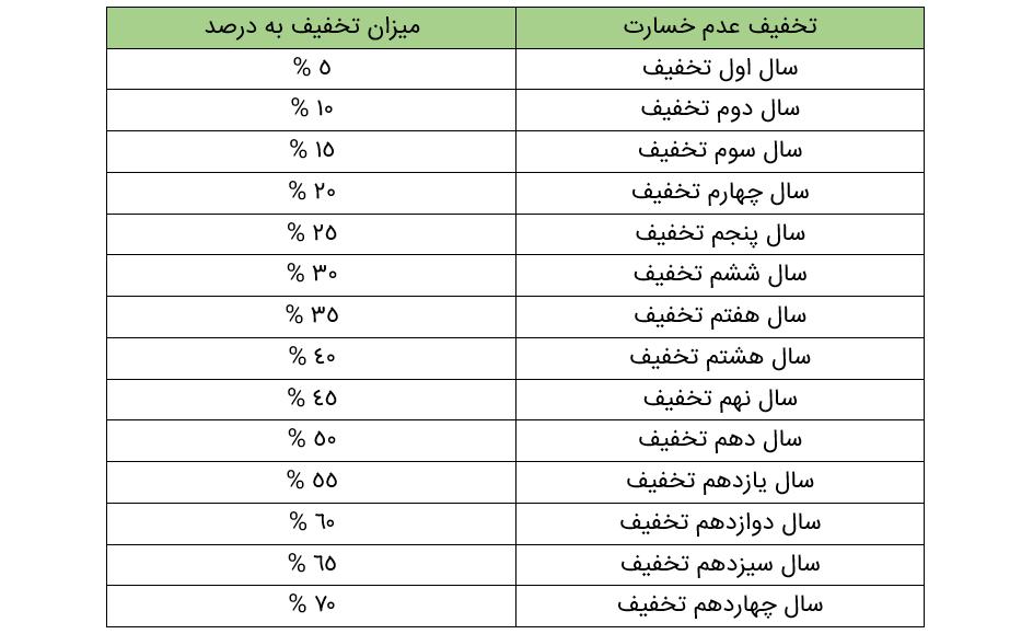 جدول تخفیف بیمه شخص ثالث