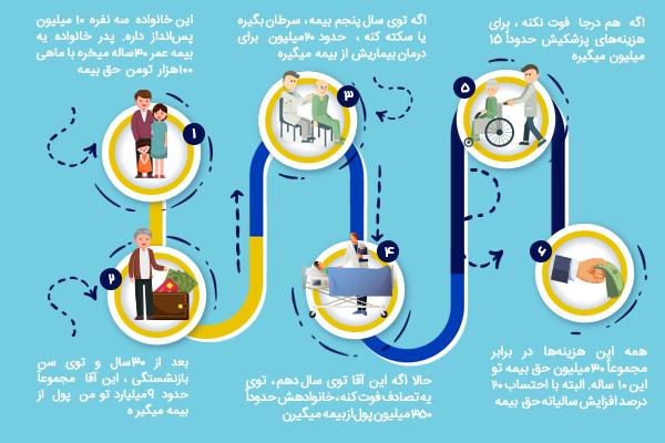 مزیت خرید بیمه عمر